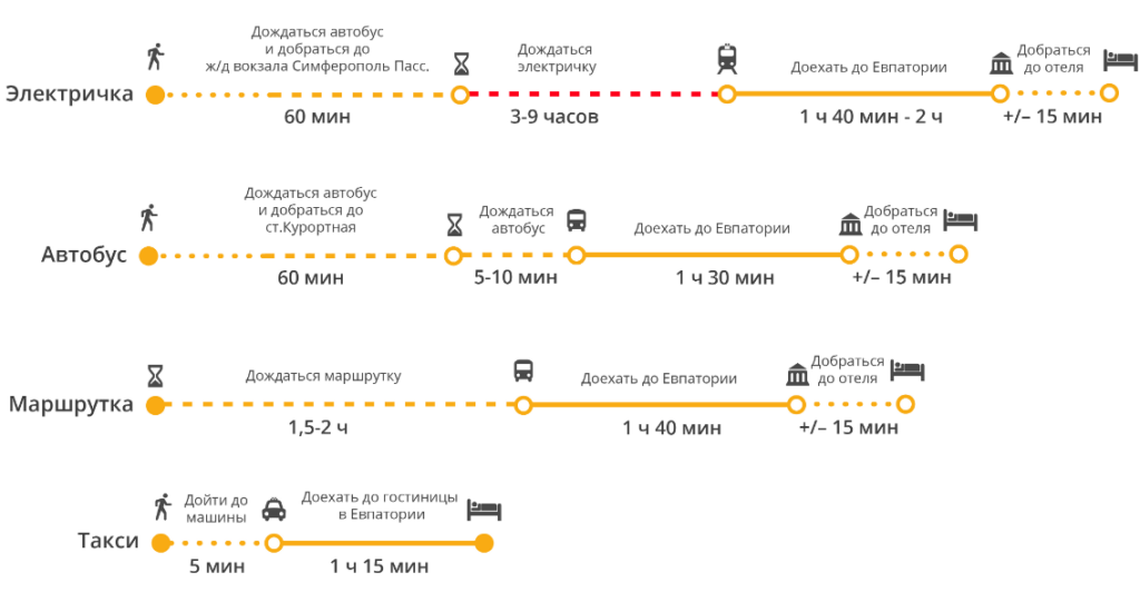 Как быстрее добраться до Евпатории из аэропорта